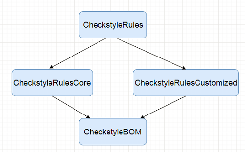 How to write custom checkstyle rules